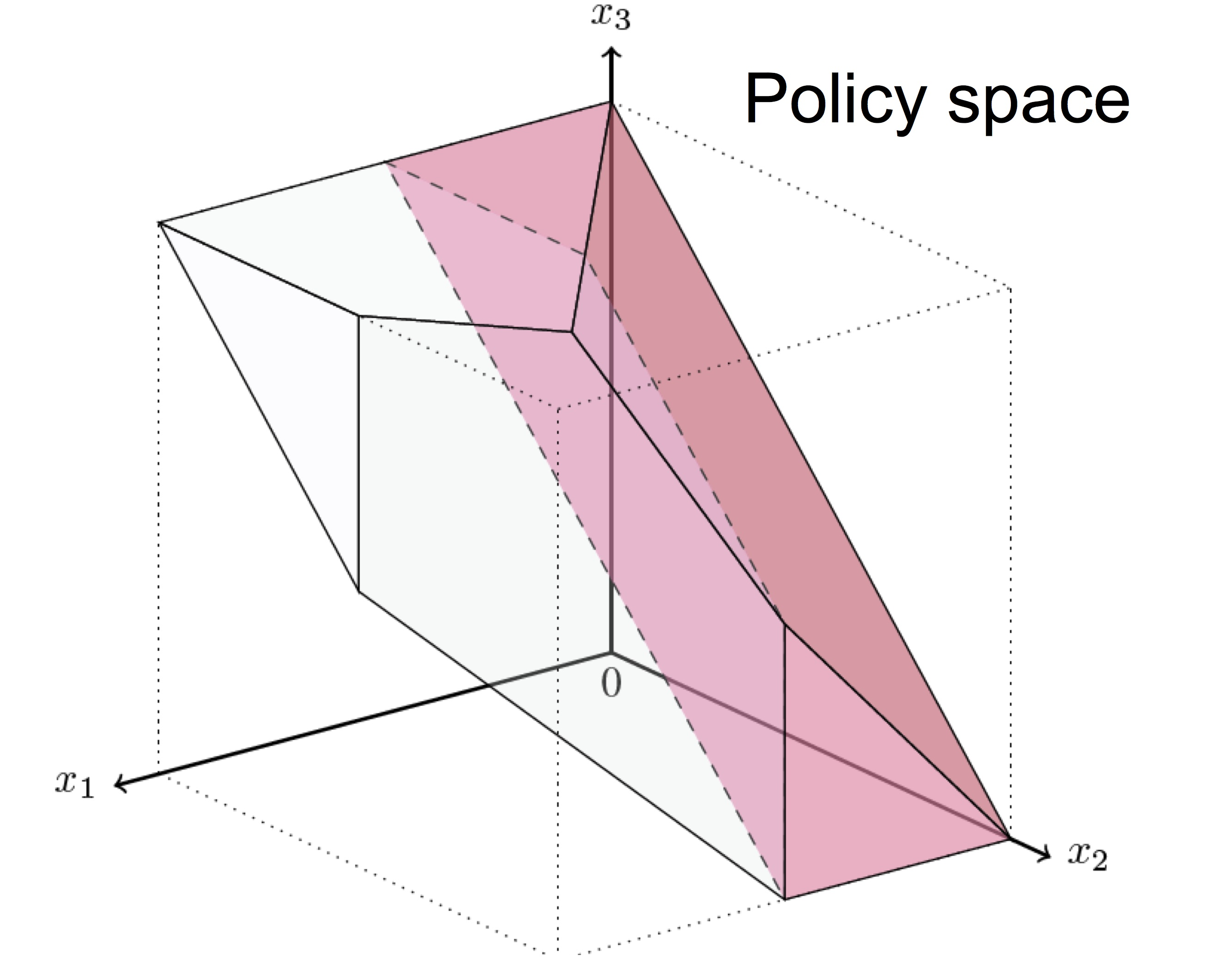 Policy Space